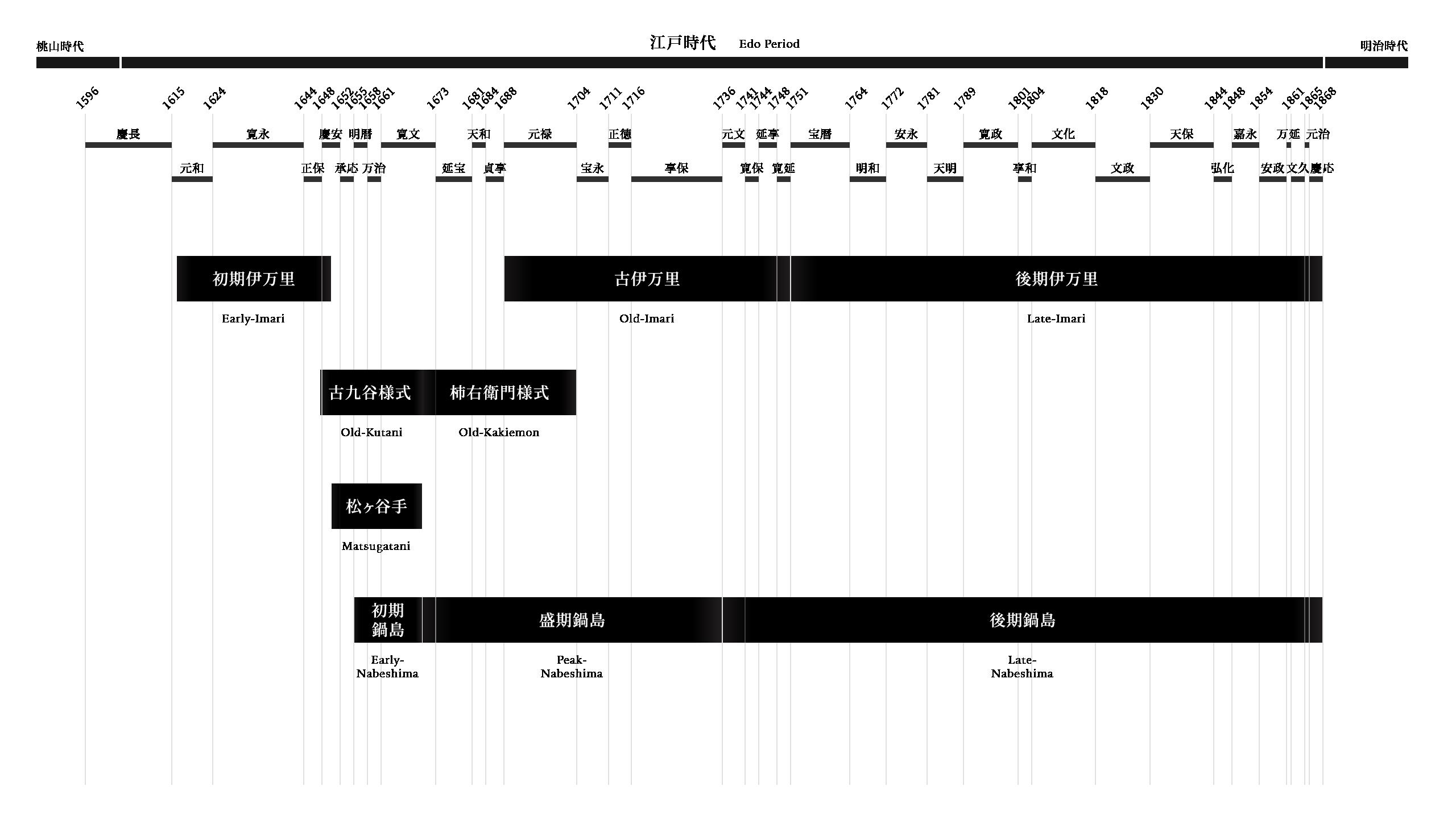 年表(肥前磁器)